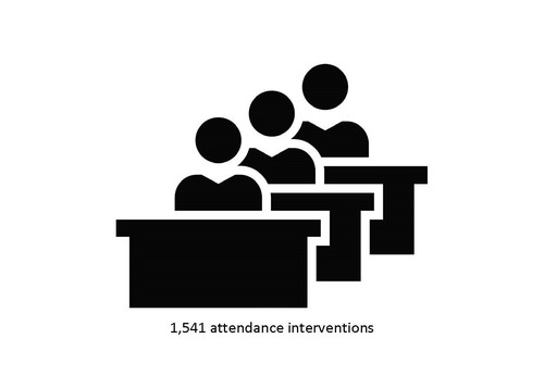 1,541 attendance interventions for students and families in 2016-17