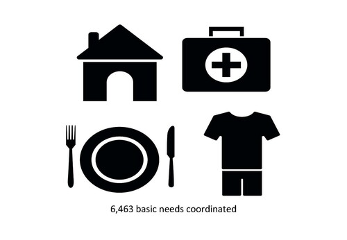 6,463 basic needs and services coordinated in 2016-17